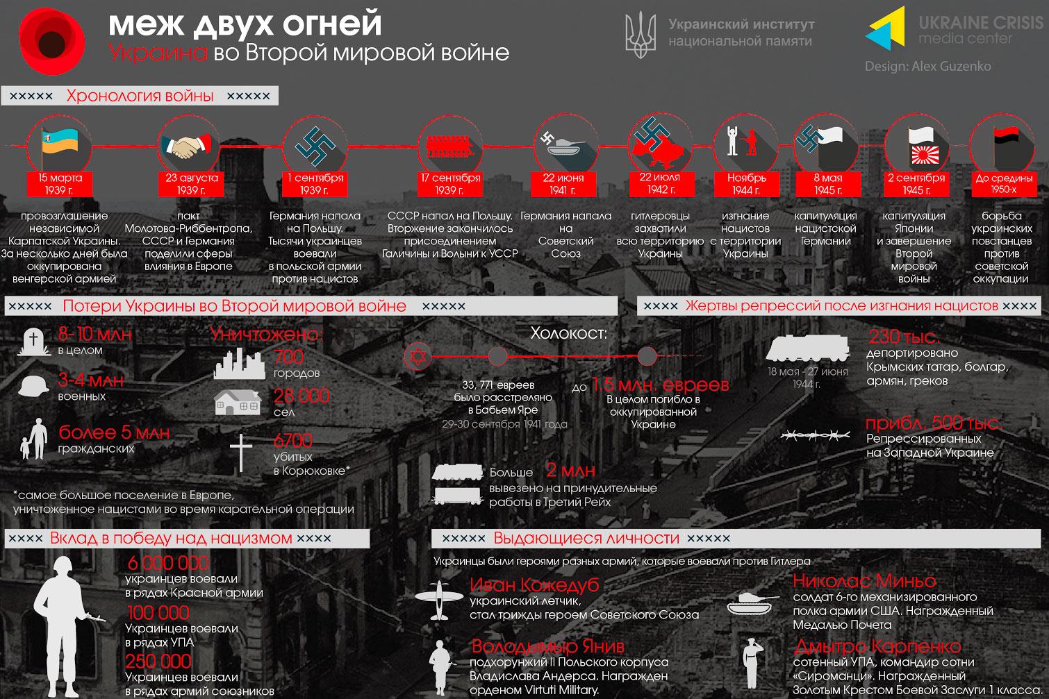Украина во Второй мировой войне (инфограмма)
