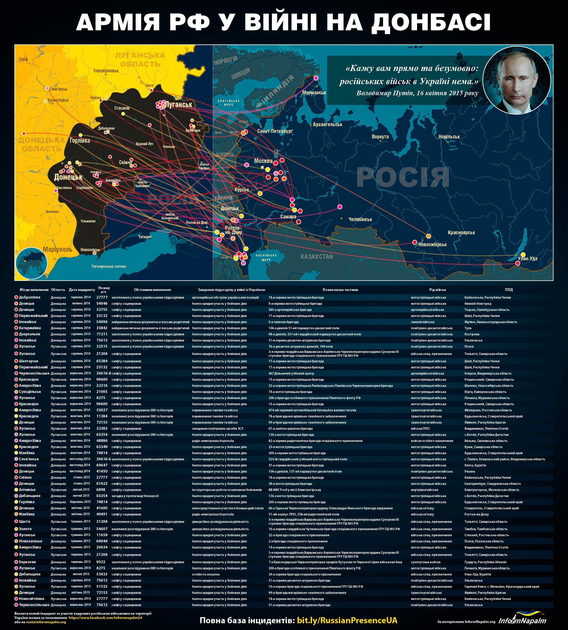 Присутствия российских войск на Донбассе - инфографика