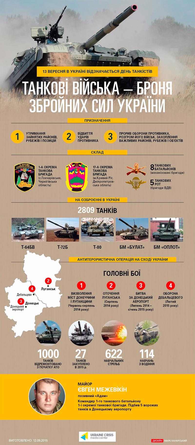 Украинские танковые подразделения - инфографика