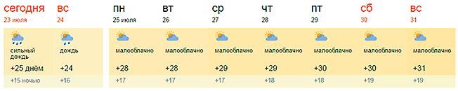 Прогноз погоды для Изюма