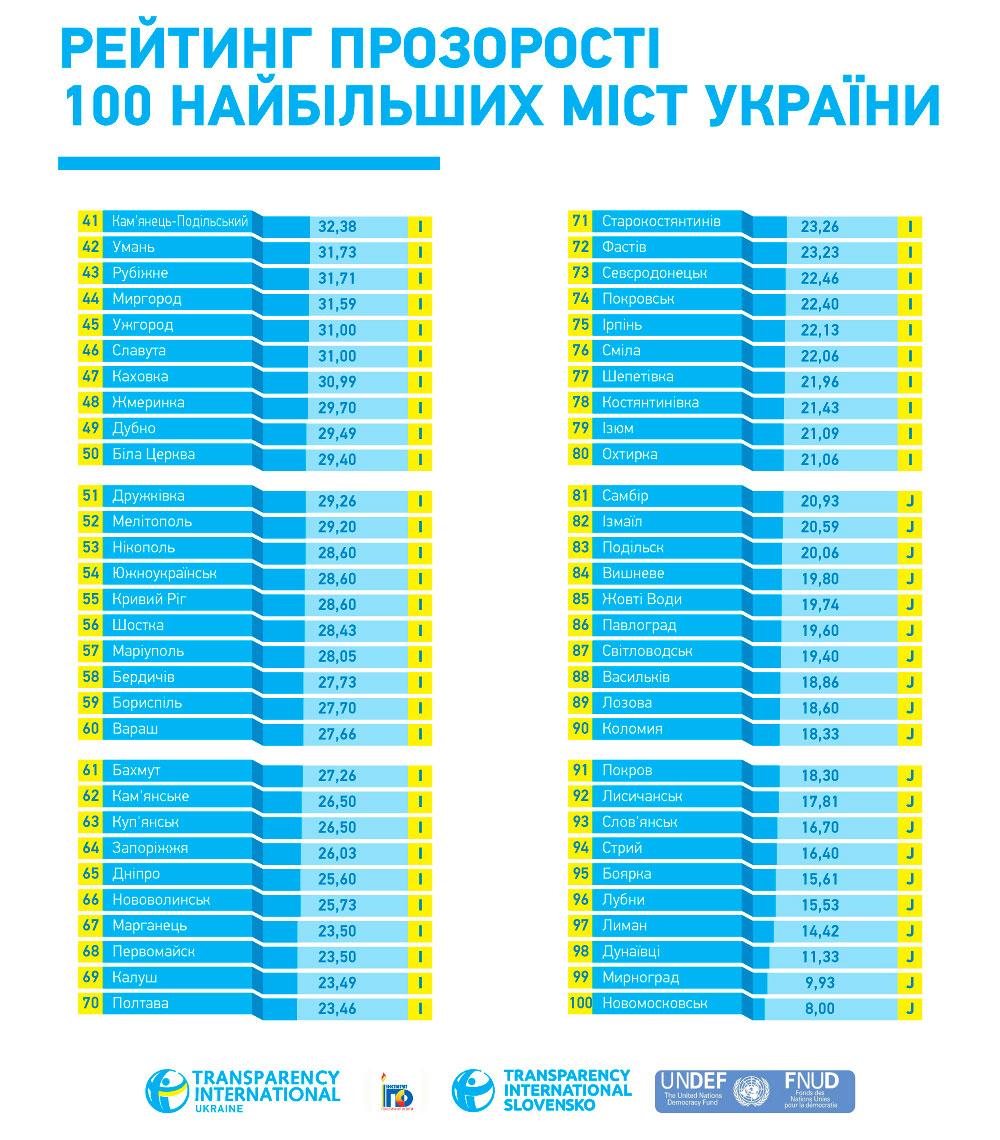 Изюм - 79 место