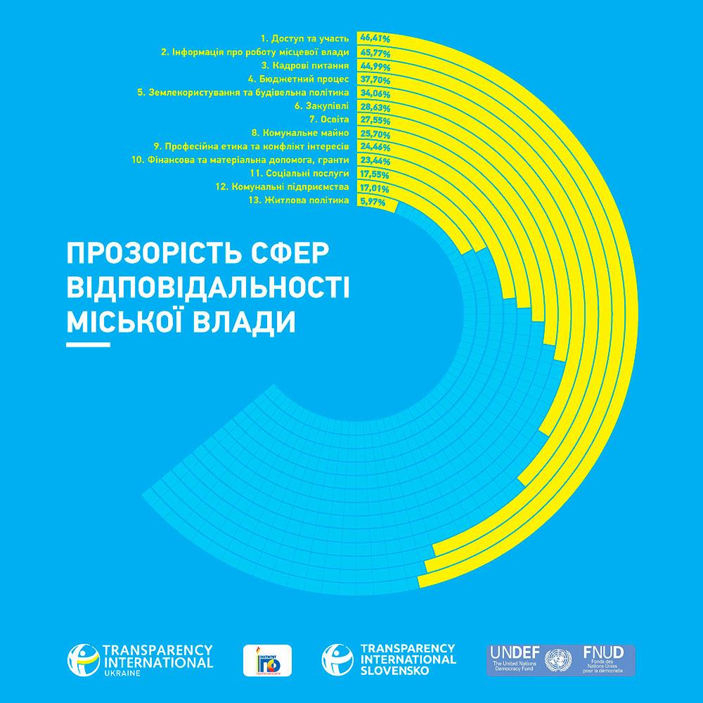 График - прозрачности сфер ответственности городской власти