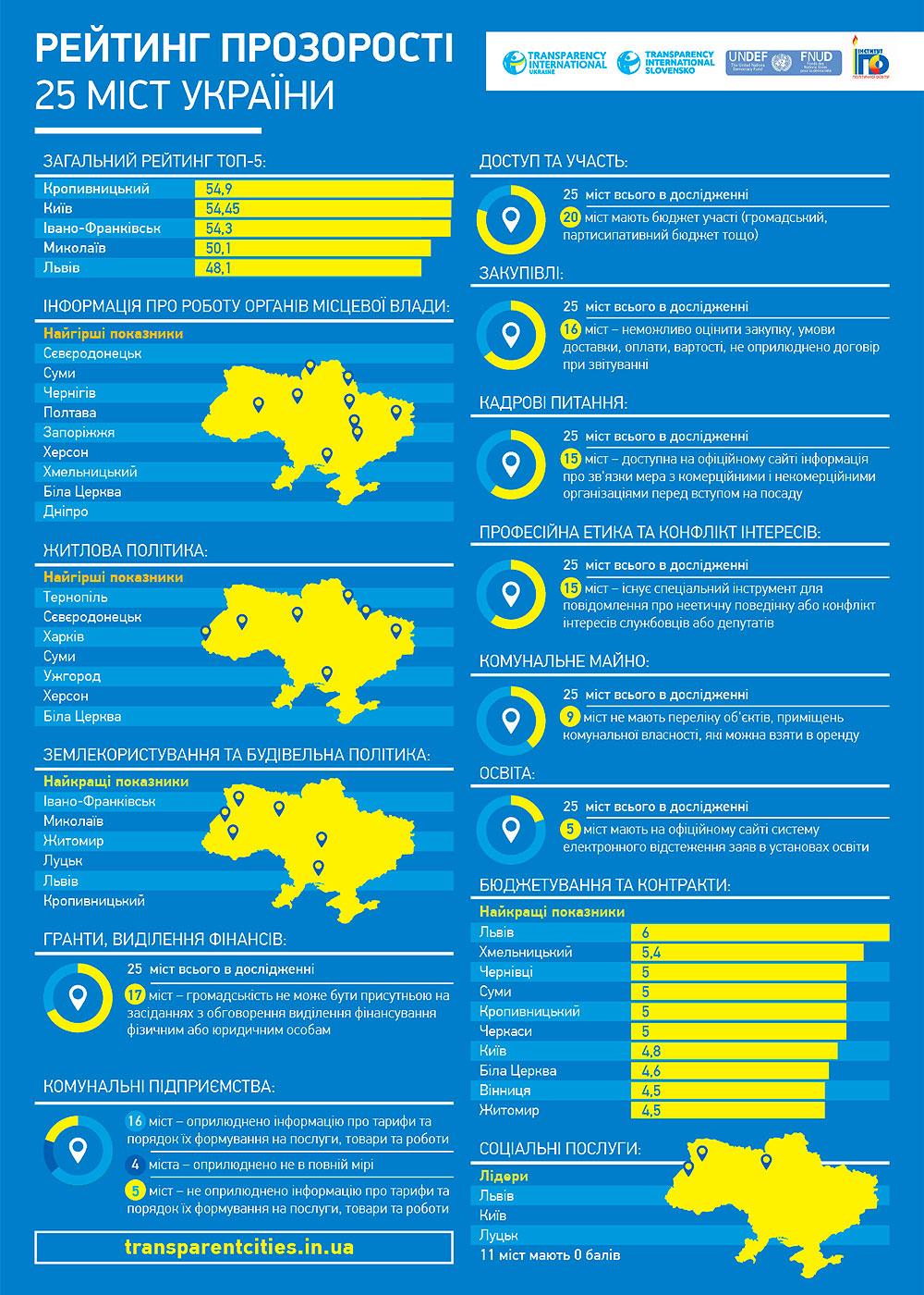 График - рейтинга прозрачности 25 городов Украины