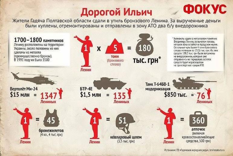 Жители Гадяча Полтавской области сдали в утиль бронзового Ленина и на вырученные деньги купили два б/у внедорожника для армии