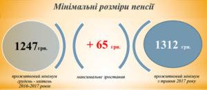 Повышение пенсий в Украине с 1 мая 2017 года