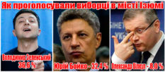 Избиратели Изюма большинство голосов отдали за Зеленского, Бойко и Вилкула