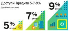 Государственная программа «Доступные кредиты 5-7-9%»